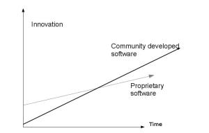CommunityDevelopedSoftware