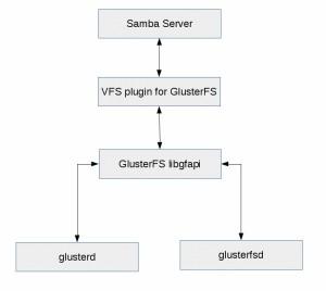 gluster-samba-vfs-plugin